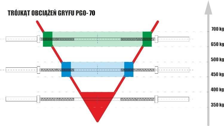 Trójkąt obciążeń gryfu olimpijskiego prostego 220cm Ironghost PGO-70